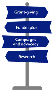 signpost graphic with headings: Grant-giving, Funder-plus, Campaigns & advocacy and Research